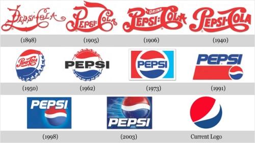 Evolución logotipo Pepsi